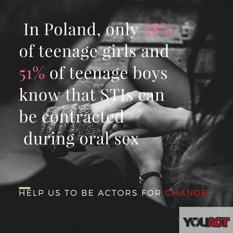 In Poland, only 38% of teenage girls and 51% of teenage boys know that STIs can be contracted during oral sex